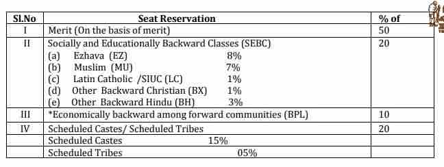 Reservation in Kerala University PG Admission